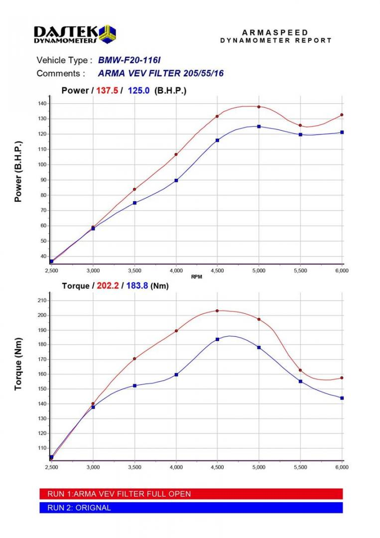 Bmw F20 116i Dyno Min Copy Arma Speed