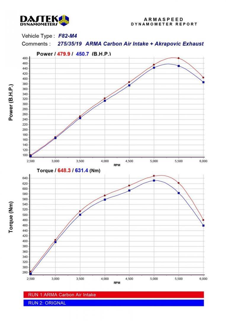 Bmw F82 M4 Dyno Min Copy Arma Speed
